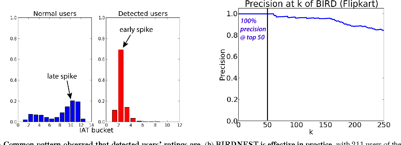 Figure 1 for BIRDNEST: Bayesian Inference for Ratings-Fraud Detection