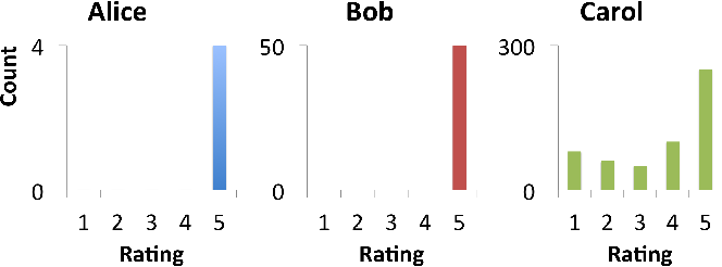 Figure 4 for BIRDNEST: Bayesian Inference for Ratings-Fraud Detection