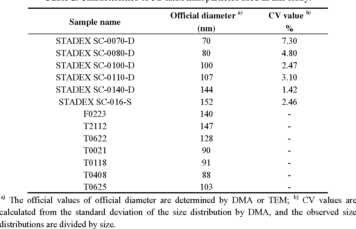 PDF] Accurate Size and Size-Distribution Determination of
