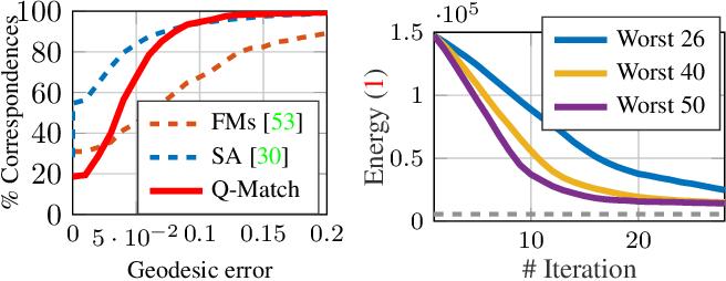 Figure 4 for Q-Match: Iterative Shape Matching via Quantum Annealing