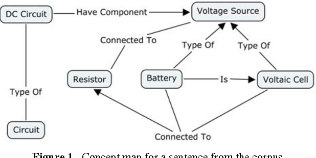 Figure 1. Concept map for a sentence from the corpus