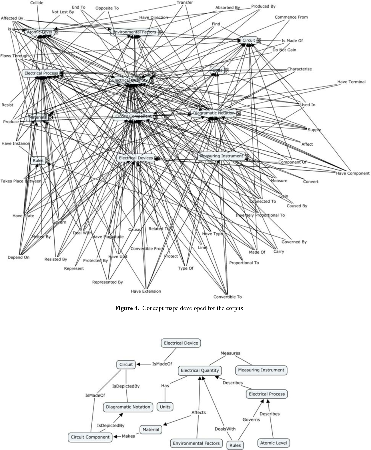Figure 4. Concept maps developed for the corpus