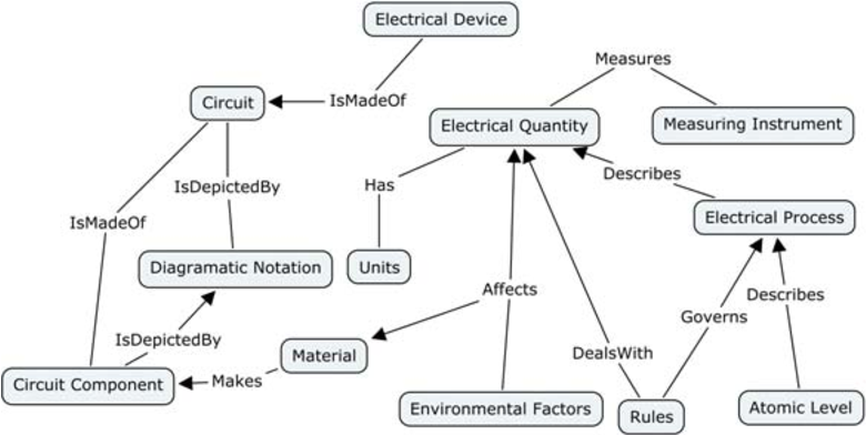 Figure 5. Level 1 concept maps for the corpus