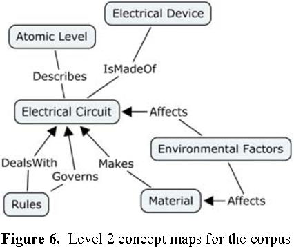 Figure 6. Level 2 concept maps for the corpus