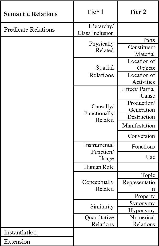 Table 1: Framework for semantic relations in the corpus