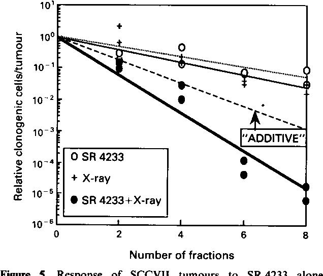 figure 5 from sr 4233 tirapazamine a new anticancer drug