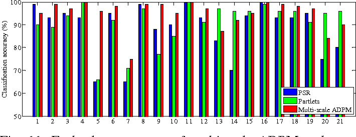Figure 3 for Adaptive Deep Pyramid Matching for Remote Sensing Scene Classification
