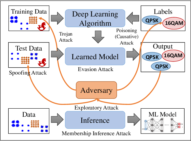 Figure 1 for Adversarial Machine Learning for 5G Communications Security