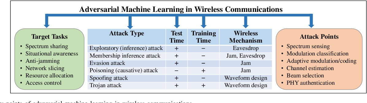 Figure 2 for Adversarial Machine Learning for 5G Communications Security