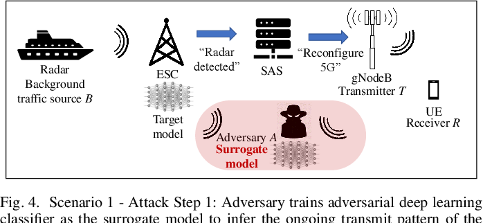 Figure 4 for Adversarial Machine Learning for 5G Communications Security