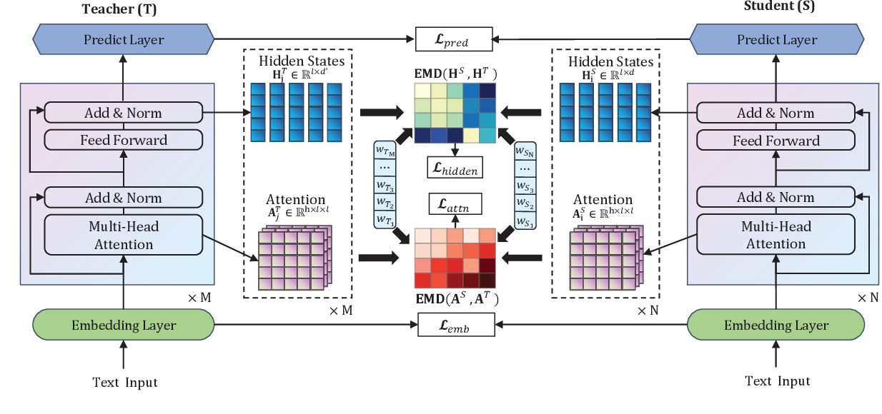 Figure 1 for BERT-EMD: Many-to-Many Layer Mapping for BERT Compression with Earth Mover's Distance