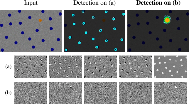 Figure 1 for Reducing Anomaly Detection in Images to Detection in Noise