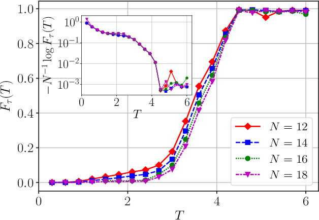 Figure 4 for Reinforcement Learning for Many-Body Ground State Preparation based on Counter-Diabatic Driving