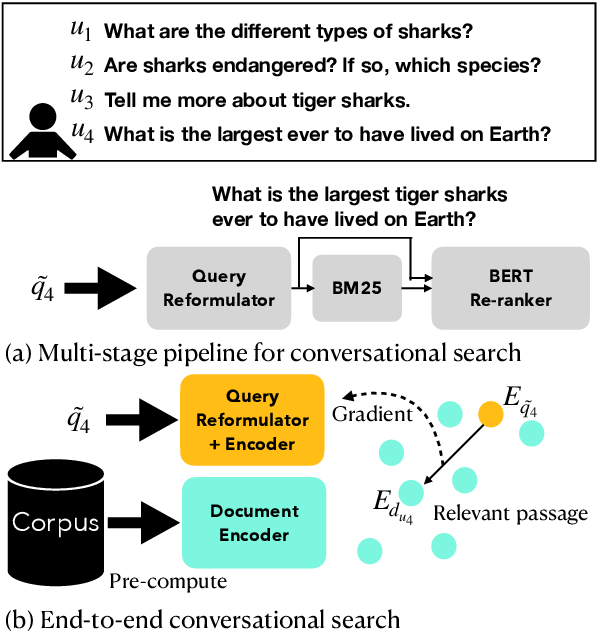 Figure 1 for Contextualized Query Embeddings for Conversational Search
