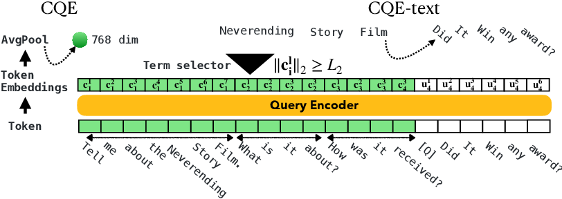 Figure 2 for Contextualized Query Embeddings for Conversational Search