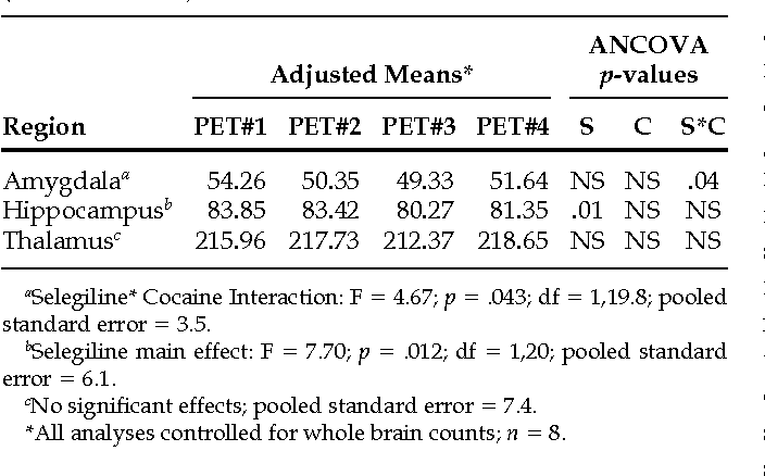 Selegiline Effects on Cocaine-Induced Changes in Medial Temporal