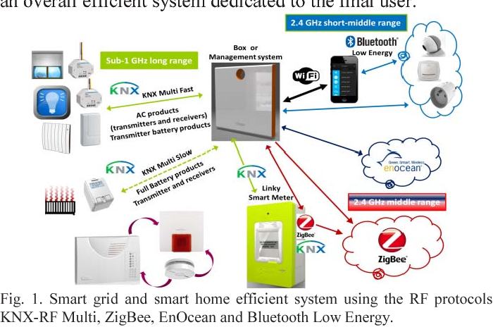 Performance And Interoperability Evaluation Of Radiofrequency Home