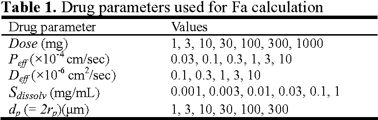 PDF] Calculation of fraction of dose absorbed: comparison