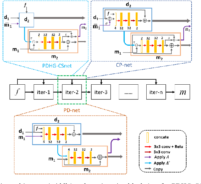 Figure 1 for Model Learning: Primal Dual Networks for Fast MR imaging