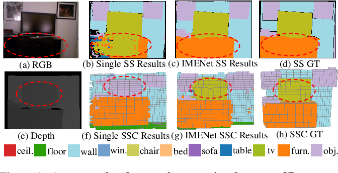 Figure 1 for IMENet: Joint 3D Semantic Scene Completion and 2D Semantic Segmentation through Iterative Mutual Enhancement