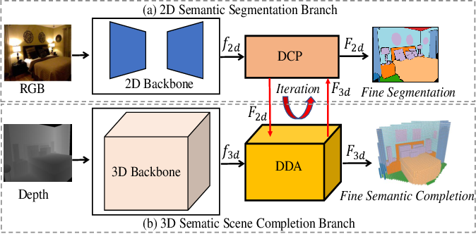 Figure 3 for IMENet: Joint 3D Semantic Scene Completion and 2D Semantic Segmentation through Iterative Mutual Enhancement