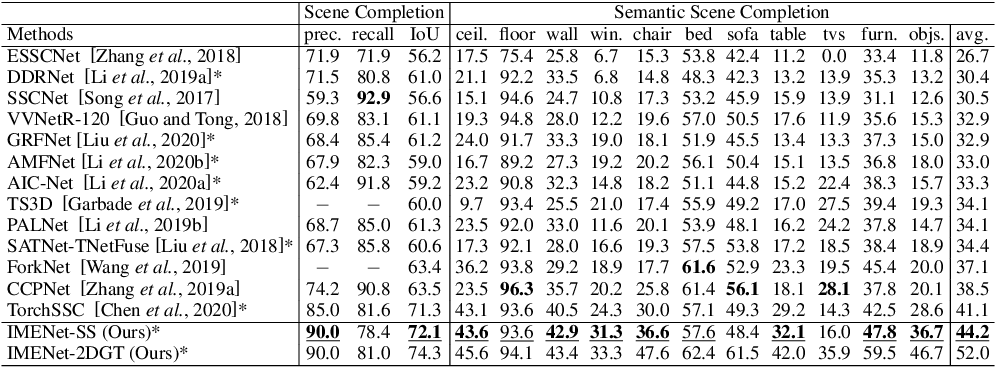 Figure 4 for IMENet: Joint 3D Semantic Scene Completion and 2D Semantic Segmentation through Iterative Mutual Enhancement