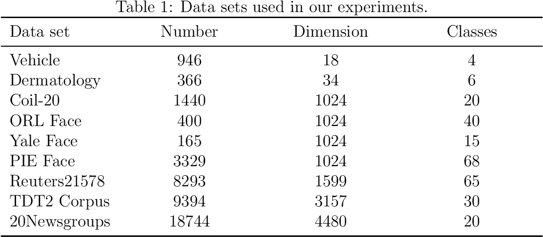 Figure 2 for Robust Linear Discriminant Analysis Using Ratio Minimization of L1,2-Norms