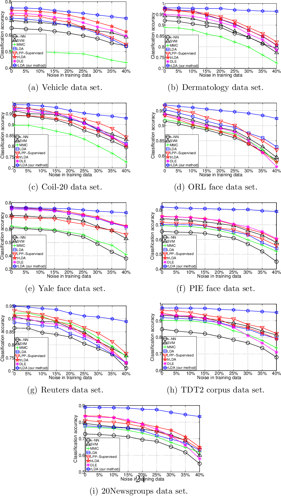 Figure 3 for Robust Linear Discriminant Analysis Using Ratio Minimization of L1,2-Norms