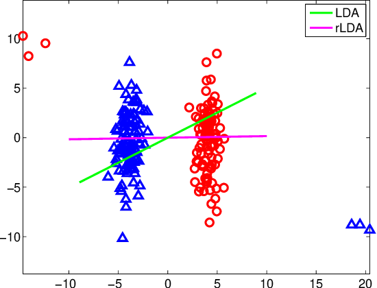 Figure 1 for Robust Linear Discriminant Analysis Using Ratio Minimization of L1,2-Norms