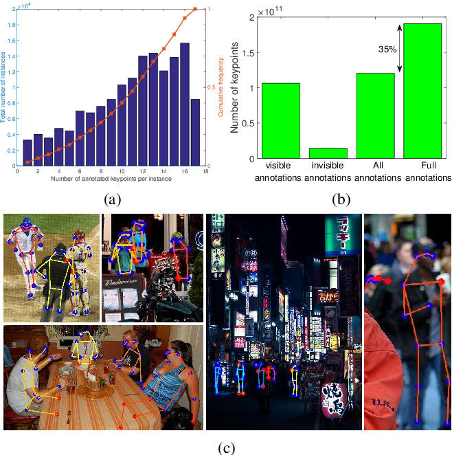 Figure 1 for Towards High Performance Human Keypoint Detection