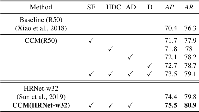 Figure 4 for Towards High Performance Human Keypoint Detection