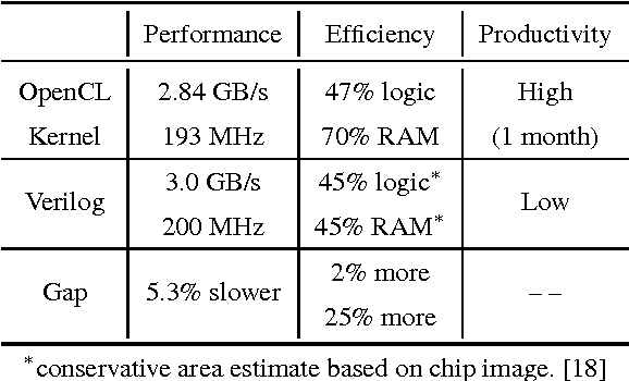 Table 2 from Gzip on a chip: high performance lossless data