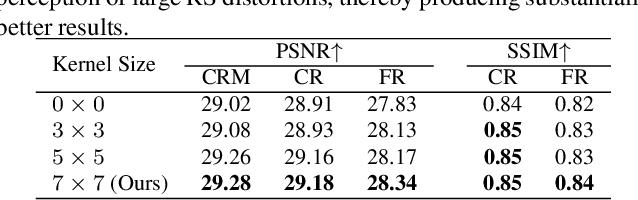 Figure 4 for SUNet: Symmetric Undistortion Network for Rolling Shutter Correction