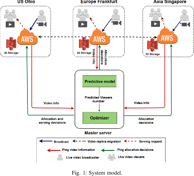 Figure 1 for QoE-Aware Resource Allocation for Crowdsourced Live Streaming: A Machine Learning Approach
