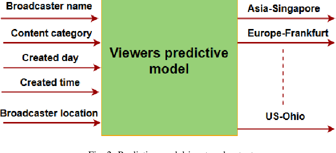 Figure 2 for QoE-Aware Resource Allocation for Crowdsourced Live Streaming: A Machine Learning Approach