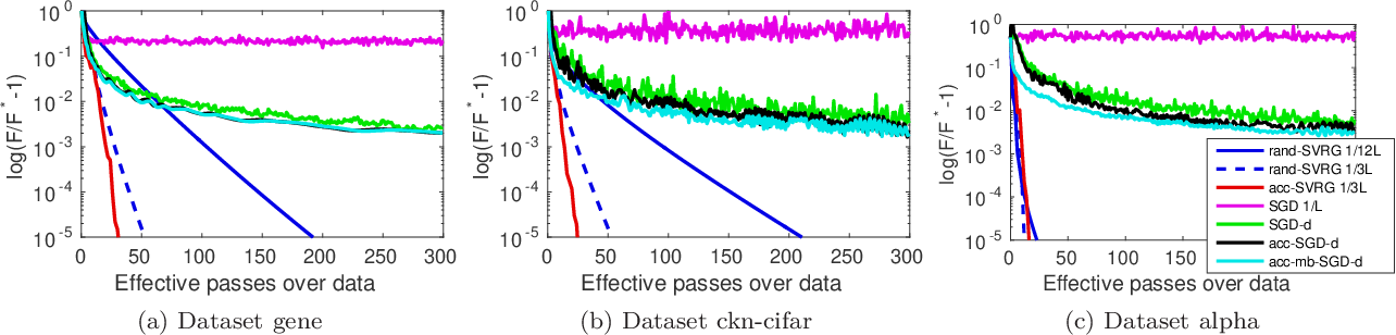 Figure 2 for Estimate Sequences for Stochastic Composite Optimization: Variance Reduction, Acceleration, and Robustness to Noise