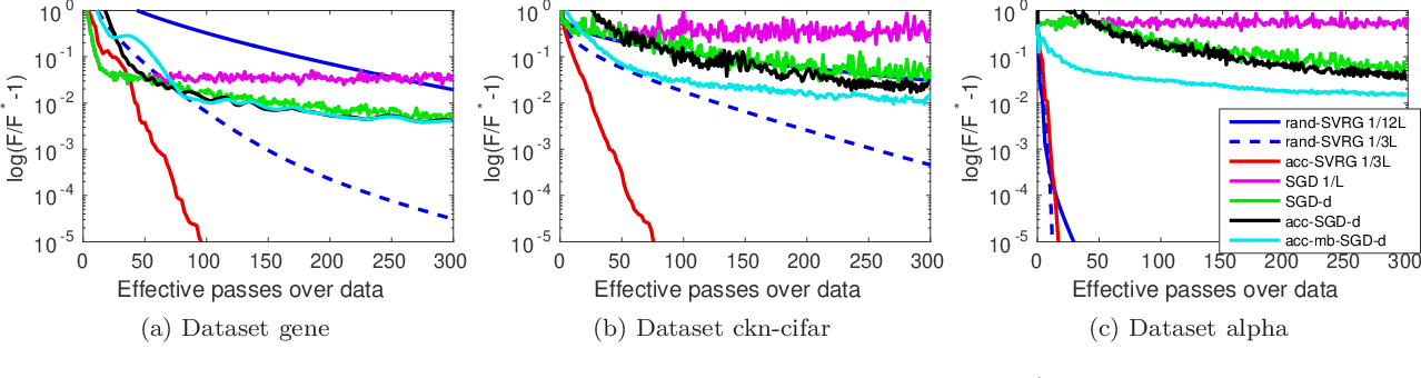 Figure 3 for Estimate Sequences for Stochastic Composite Optimization: Variance Reduction, Acceleration, and Robustness to Noise