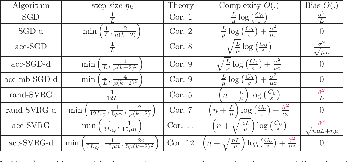 Figure 1 for Estimate Sequences for Stochastic Composite Optimization: Variance Reduction, Acceleration, and Robustness to Noise
