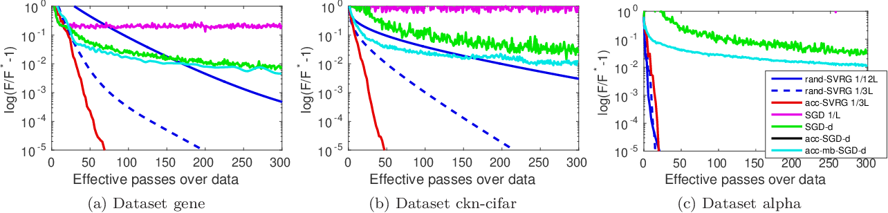 Figure 4 for Estimate Sequences for Stochastic Composite Optimization: Variance Reduction, Acceleration, and Robustness to Noise