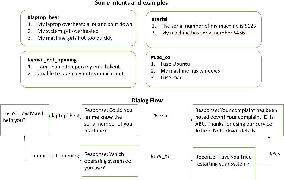 Figure 1 for Finding Dominant User Utterances And System Responses in Conversations