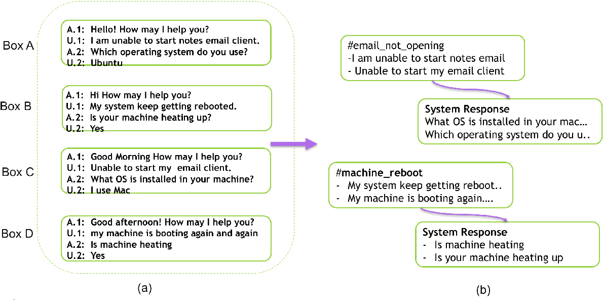 Figure 3 for Finding Dominant User Utterances And System Responses in Conversations