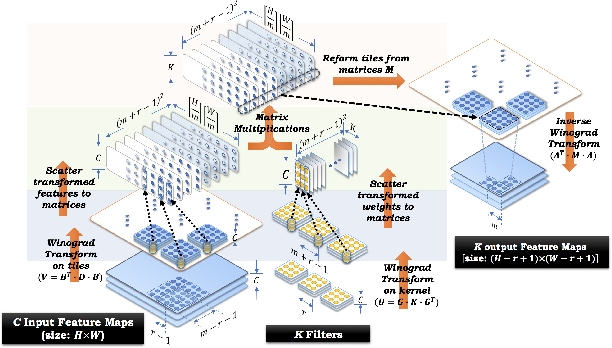 Figure 1 for Sparse Winograd Convolutional neural networks on small-scale systolic arrays