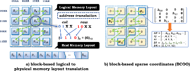 Figure 3 for Sparse Winograd Convolutional neural networks on small-scale systolic arrays