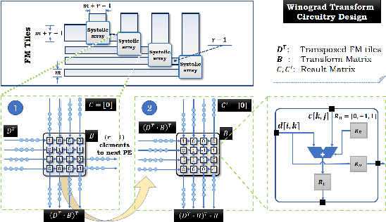 Figure 4 for Sparse Winograd Convolutional neural networks on small-scale systolic arrays