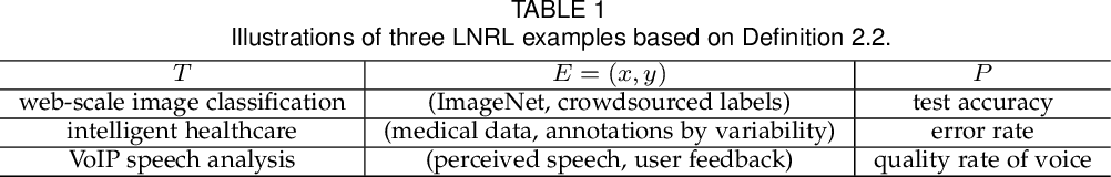 Figure 1 for A Survey of Label-noise Representation Learning: Past, Present and Future