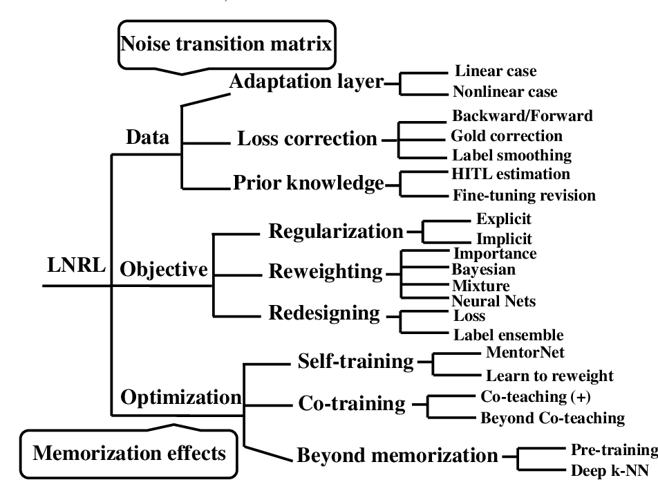 Figure 3 for A Survey of Label-noise Representation Learning: Past, Present and Future