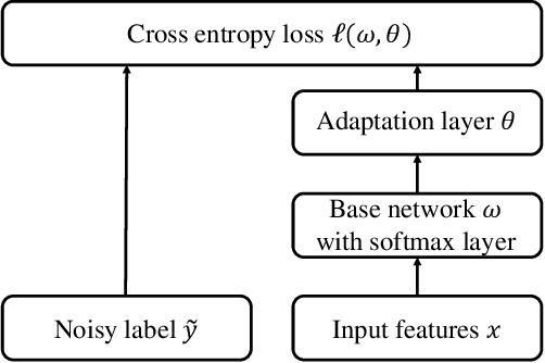 Figure 4 for A Survey of Label-noise Representation Learning: Past, Present and Future