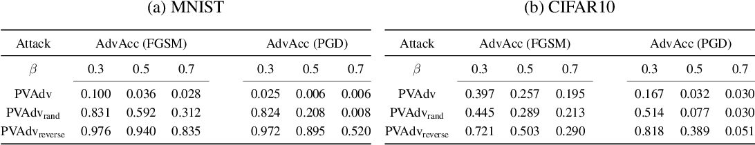 Figure 3 for Towards Understanding Pixel Vulnerability under Adversarial Attacks for Images