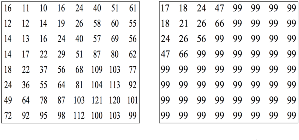 Figure 3 for The Helmholtz Method: Using Perceptual Compression to Reduce Machine Learning Complexity