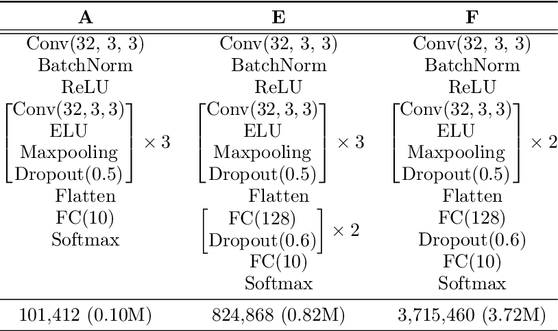 Figure 4 for The Helmholtz Method: Using Perceptual Compression to Reduce Machine Learning Complexity